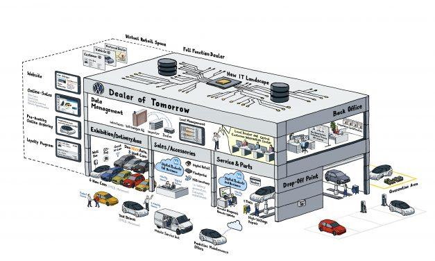 Volkswagen Digitalises Sales Process from 2020.
