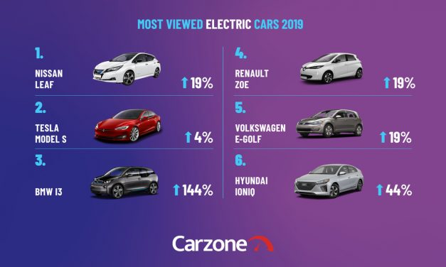 Ireland's Electric Car Revolution Charges Ahead.