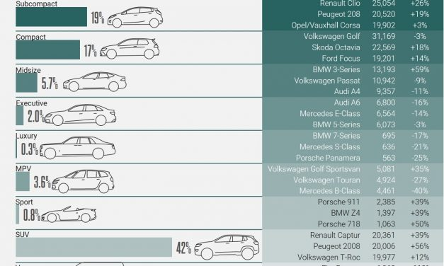 REGISTRATIONS FOR ELECTRIFIED VEHICLES IN EUROPE HIT VOLUMES RECORD IN JULY.