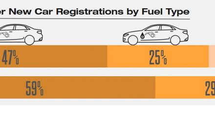 IN SEPTEMBER 2020, REGISTRATIONS FOR ELECTRIFIED VEHICLES OVERTOOK DIESEL – A HISTORIC MILESTONE.