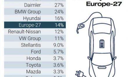 Peugeot secures top spots in the European model rankings in February.