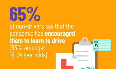 Over two thirds of non-drivers have been encouraged to learn to drive as a result of the COVID-19 pandemic.